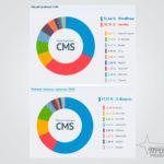 Что такое CMS (движок) сайта